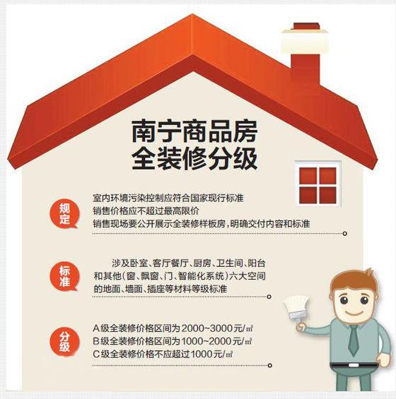 南宁城乡建委解读商品房全装修分级新政,未按图施工可投诉
